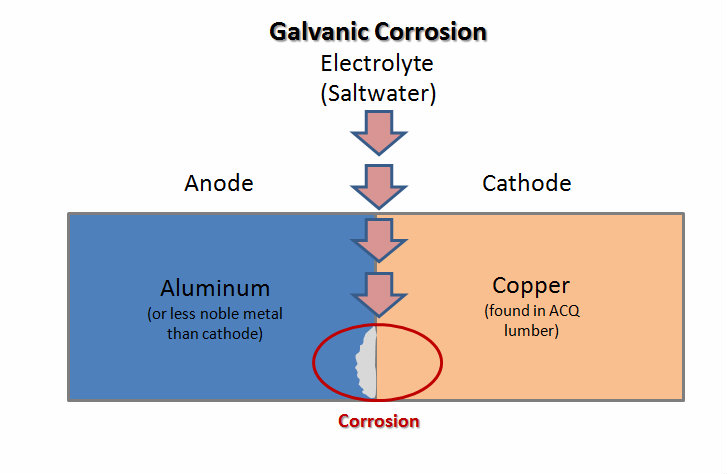 Galvanic Corrosion between Galvanized Steel and Aluminum