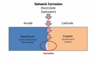galvanic corrosion occurring between aluminum and copper
